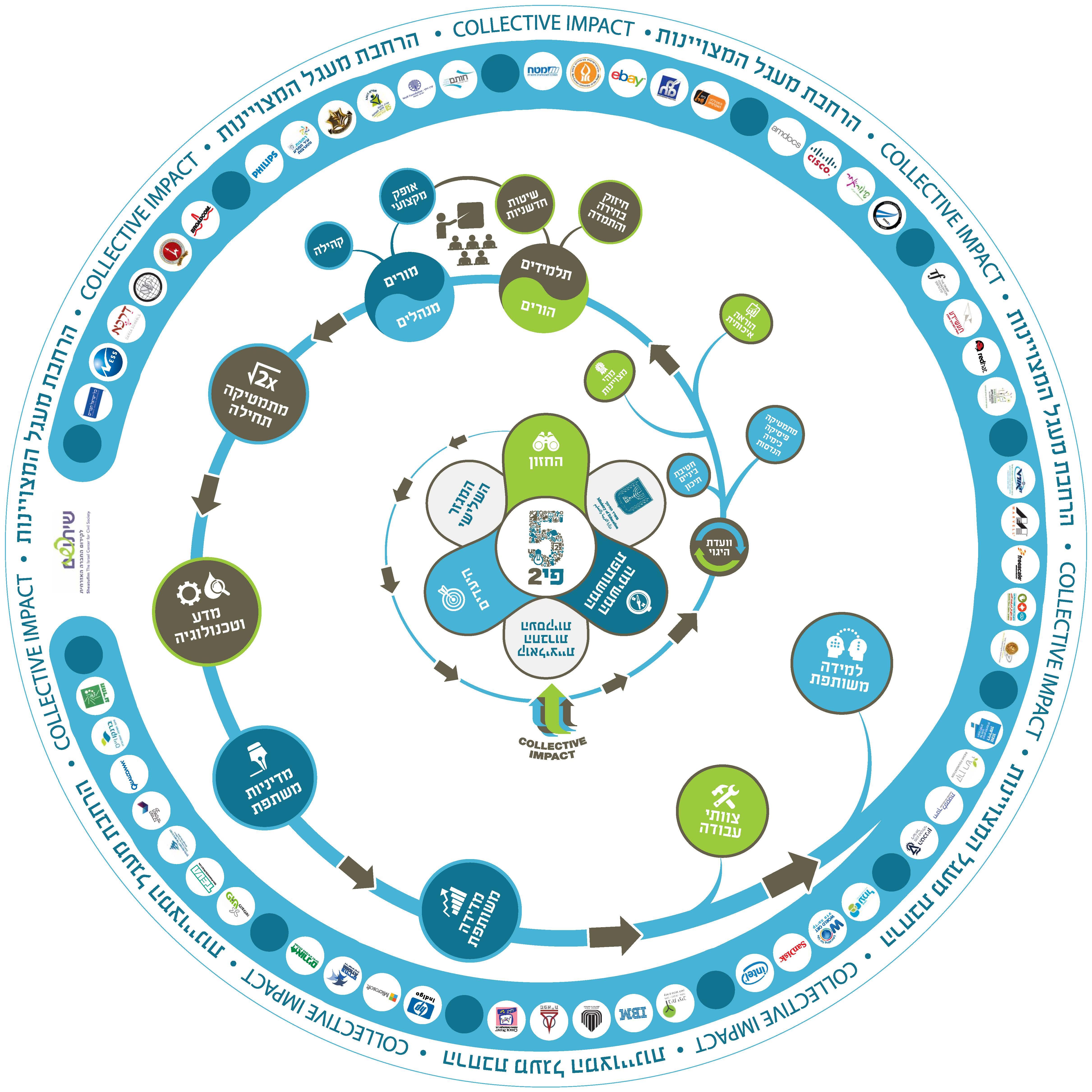 הצגת תהליך עבור מפגש רשת השותפים